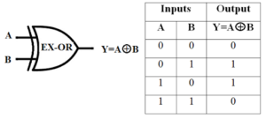 EX-OR Gate Symbol & Truth Table