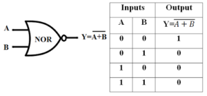 NOR Gate Symbol & Truth Table