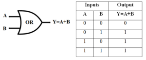OR Gate Symbol & Truth Table